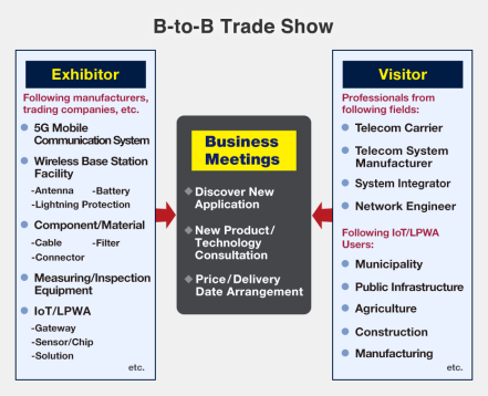 Exhibitor: Following manufacturers, trading companies, etc.; 5G Mobile Communication System, Wireless Base Station Facility (Antenna, Battery, Lightning Protection), Component/Material (Cable, Filter, Connector), Measuring/Inspection Equipment, IoT/LPWA (Gateway, Sensor/Chip, Solution), etc. Visitor: Professionals from following fields: Telecom Carrier, Telecom System Manufacturer, System Integrator, Network Engineer, Following IoT/LPWA Users: Municipality, Public Infrastructure, Agriculture, Construction, Manufacturing, etc.