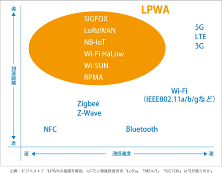 LPWA(Low Power Wide Area)の図